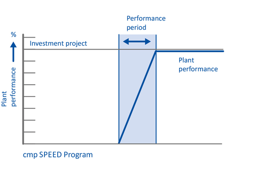 speed_programm_projectmanagement